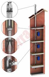 Дымоходы из нержавеющей стали от производителя. Дымоходные системы